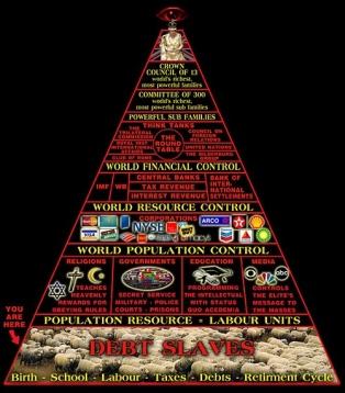 nwo-Machtpyramide