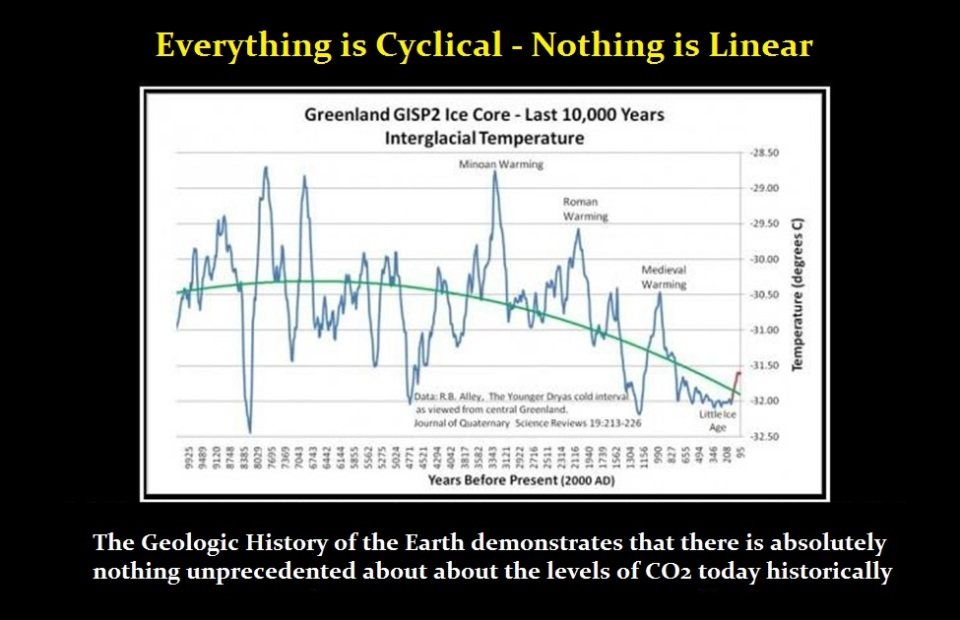 F Global-Warming-Cyclical