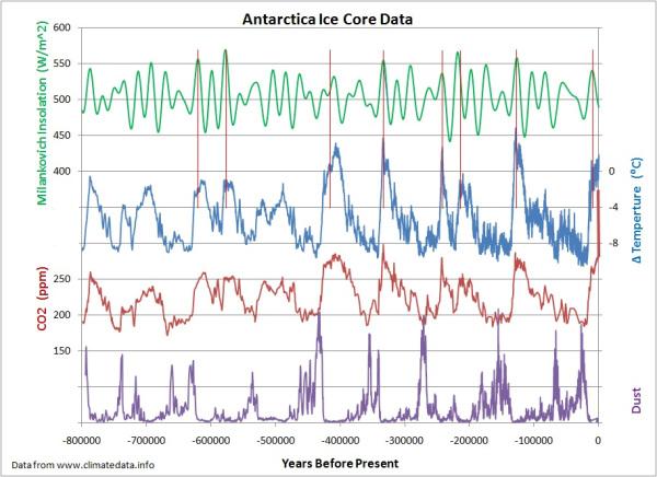 icecoredata