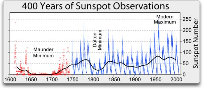 MIA 400y sunspot-observations
