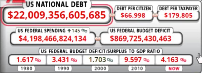 US National Debt 2019